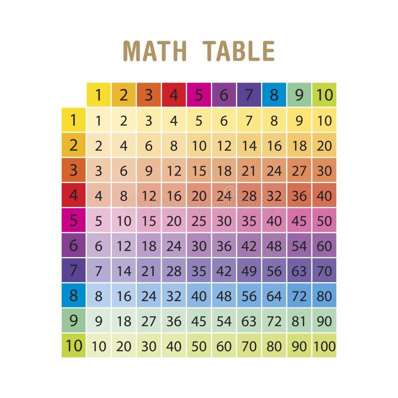 Tabla de multiplicación colorida entre 1 a 10 como material educativo para los estudiantes del nivel de la escuela primaria - vec libre illustration