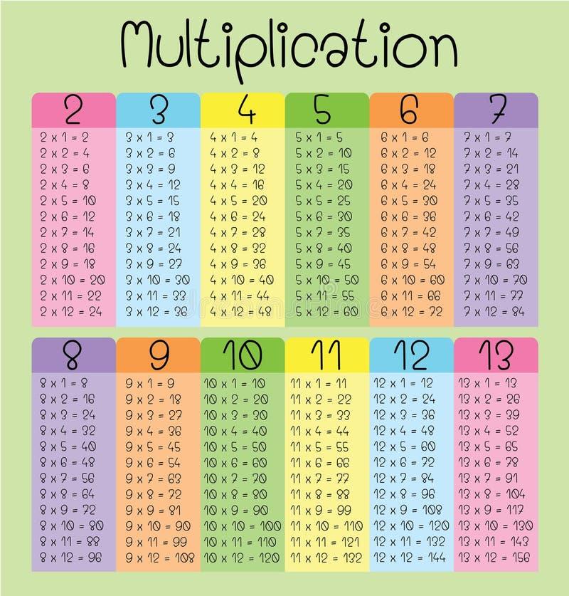 Tabla de multiplicación para los niños stock de ilustración