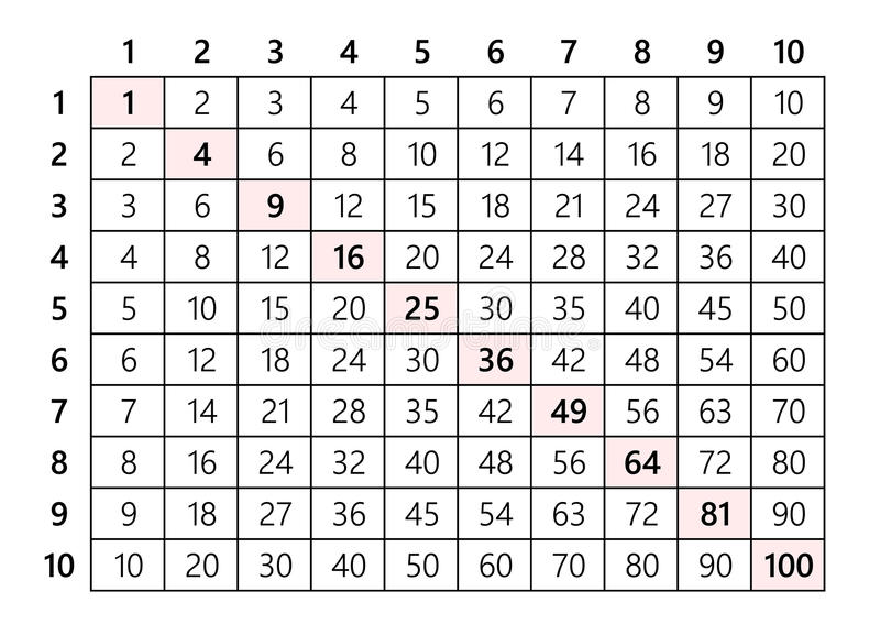 Tabla de multiplicación 10x10 ilustración del vector