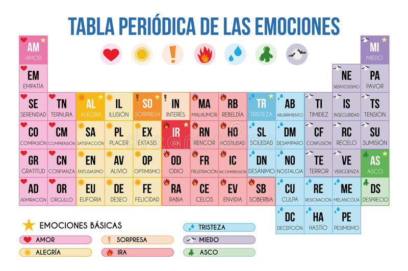 Tabla periódica de emociones en el ejemplo español del vector ilustración del vector