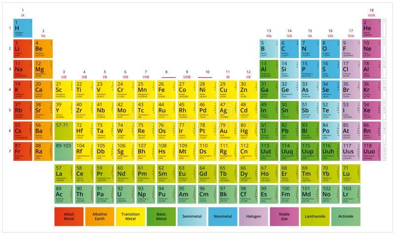 Tabla periódica de la tabla del ` s de Mendeleev de los elementos químicos libre illustration