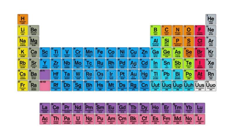 Tabla peridica de los elementos stock de ilustracin ilustracin download tabla peridica de los elementos stock de ilustracin ilustracin de hidrgeno educacin urtaz Gallery
