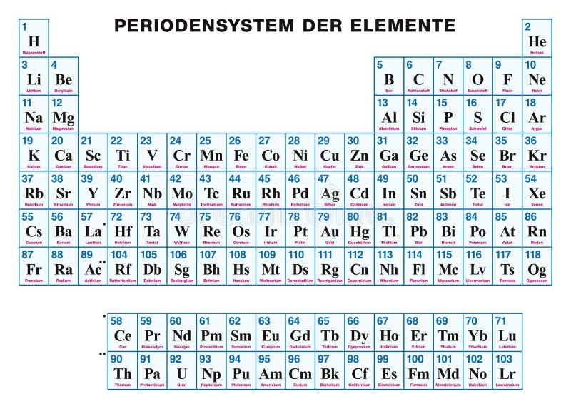 Tabla peridica de los elementos alemanes ilustracin del vector download tabla peridica de los elementos alemanes ilustracin del vector ilustracin de lcali qumica urtaz Choice Image