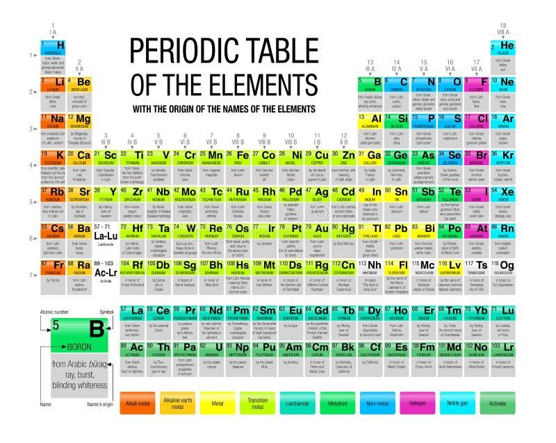 Tabla peridica de los elementos con el origen de los nombres de download tabla peridica de los elementos con el origen de los nombres de los elementos en urtaz Image collections