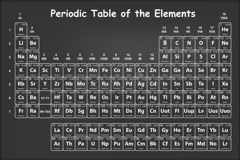 Tabla peridica de los elementos con nmero atmico smbolo y el download tabla peridica de los elementos con nmero atmico smbolo y el peso stock de urtaz Image collections