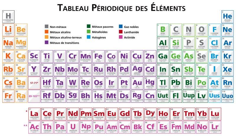 Tabla peridica de los elementos en francs ilustracin del vector download tabla peridica de los elementos en francs ilustracin del vector ilustracin de carbn urtaz Images