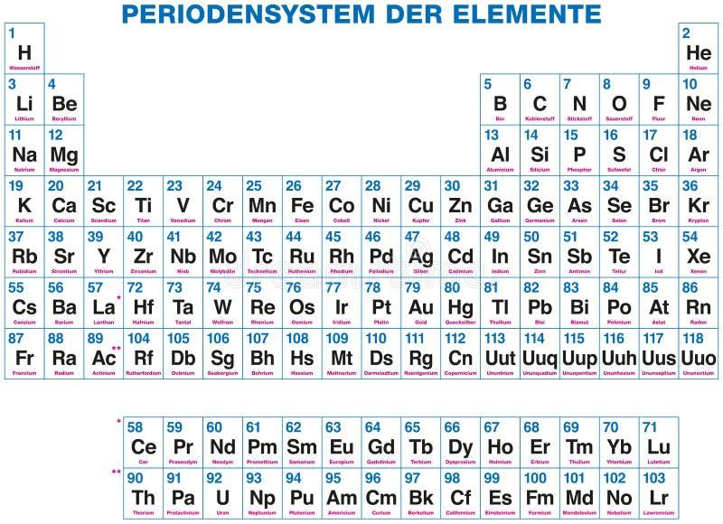 Tabla periódica de los elementos - etiquetado alemán ilustración del vector