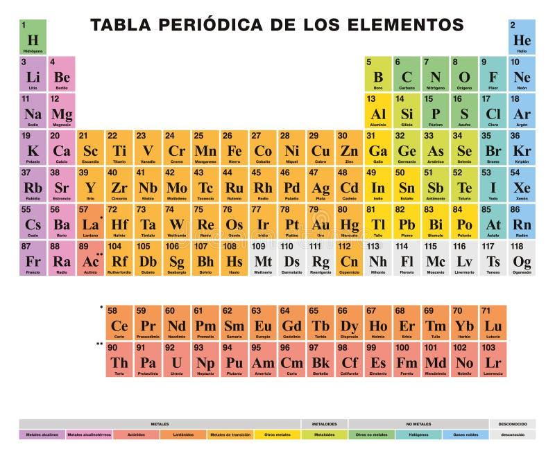 Tabla peridica de los elementos etiquetado espaol clulas download tabla peridica de los elementos etiquetado espaol clulas coloreadas ilustracin del vector ilustracin urtaz Images