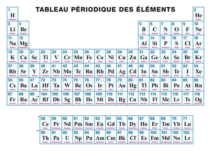 Tabla peridica de los elementos franceses ilustracin del vector download tabla peridica de los elementos franceses ilustracin del vector ilustracin de elementos smbolo urtaz Images