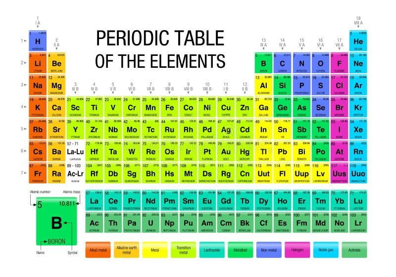 Tabla peridica de los elementos qumica ilustracin del vector download tabla peridica de los elementos qumica ilustracin del vector ilustracin de cientfico urtaz Choice Image