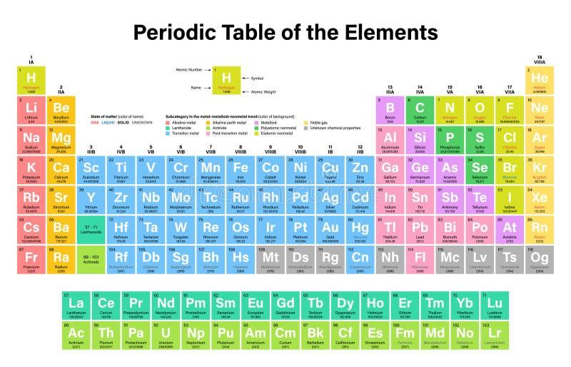 Tabla peridica del ejemplo colorido del vector de los elementos download tabla peridica del ejemplo colorido del vector de los elementos ilustracin del vector ilustracin urtaz Images