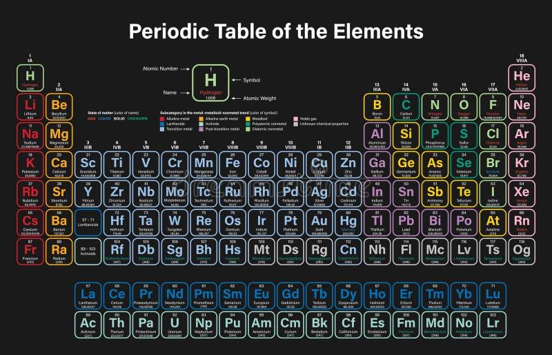Tabla periódica del ejemplo colorido del vector de los elementos ilustración del vector