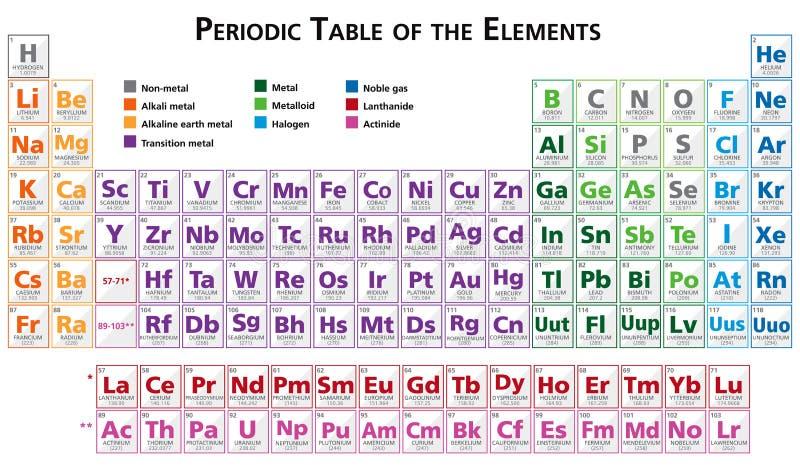 Tabla periódica del ejemplo de los elementos en multicolor inglés libre illustration