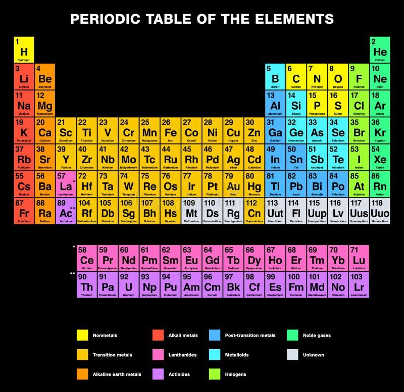 Tabla periódica del etiquetado INGLÉS de los elementos stock de ilustración