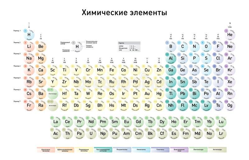 Tabla peridica simple de los elementos versin rusa ilustracin download tabla peridica simple de los elementos versin rusa ilustracin del vector ilustracin de urtaz Image collections