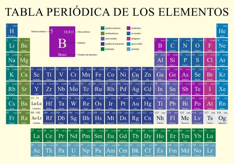 TABLA PERIODICA DE LOS ELEMENTOS - il tavola periodica degli elementi nella lingua spagnola nel colore pieno con i 4 nuovi elemen illustrazione vettoriale