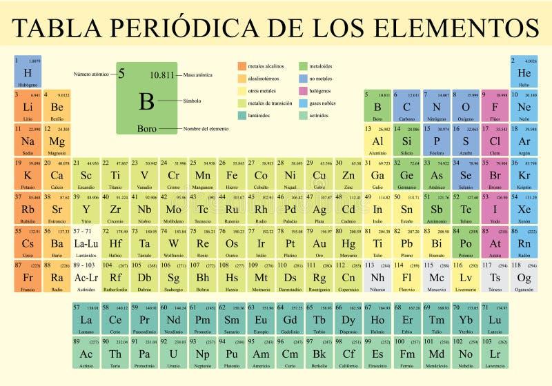 TABLA PERIODICA DE LOS ELEMENTOS - Periodieke Lijst van Elementen in Spaanse taal in volledige kleur met de 4 nieuwe inbegrepen e stock illustratie