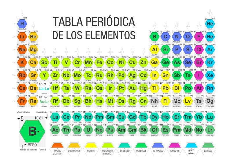 TABLA PERIODICA DE LOS ELEMENTOS - tabela periódica dos elementos na língua espanhola formada pelos módulos sob a forma dos hexág ilustração stock