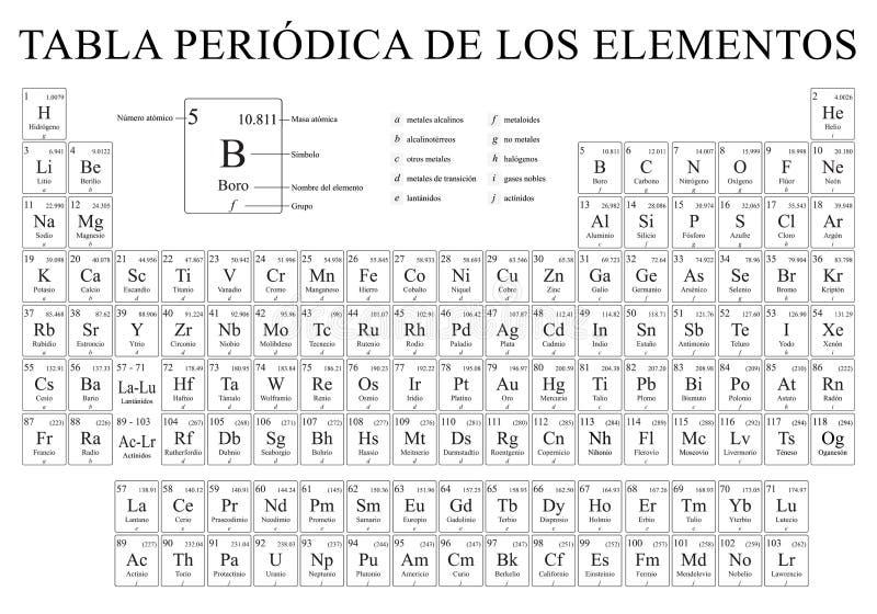 TABLA PERIODICA DE LOS ELEMENTOS - Tabella periodica degli elementi nella lingua spagnola in bianco e nero con i 4 nuovi elementi royalty illustrazione gratis