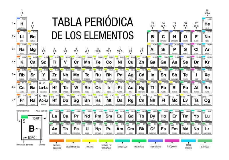 TABLA PERIODICA DE LOS ELEMENTOS - tavola periodica degli elementi nella lingua spagnola su fondo bianco con i 4 nuovi elementi royalty illustrazione gratis