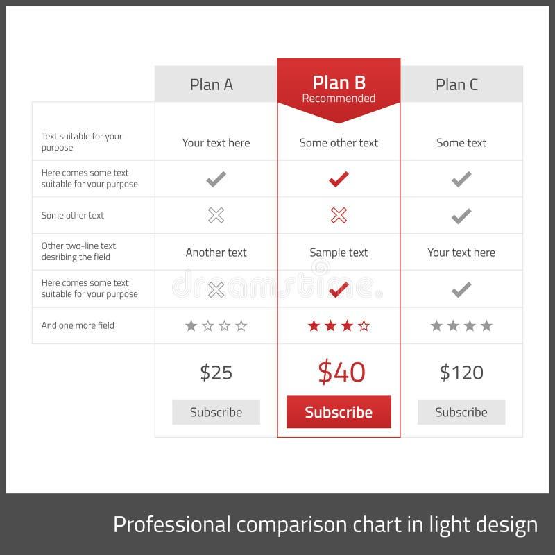 Table de comparaison pour 3 produits dans le desi plat léger illustration de vecteur
