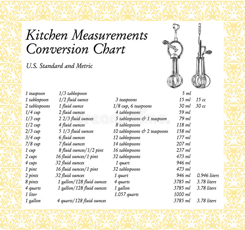 Table de conversion de mesures de cuisine illustration - Table de conversion cuisine ...