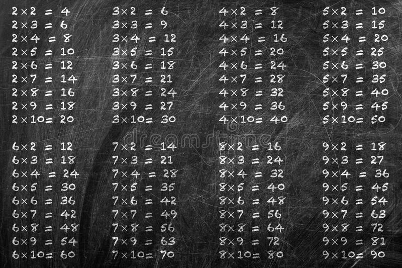 Table de multiplication images libres de droits