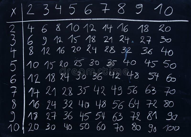 Table de multiplication photo libre de droits