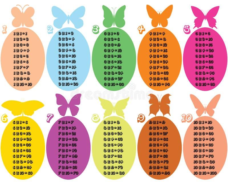 Table de multiplication colorée avec des papillons illustration stock