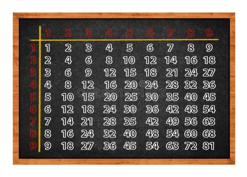 Table de multiplication sur le tableau noir photos libres de droits