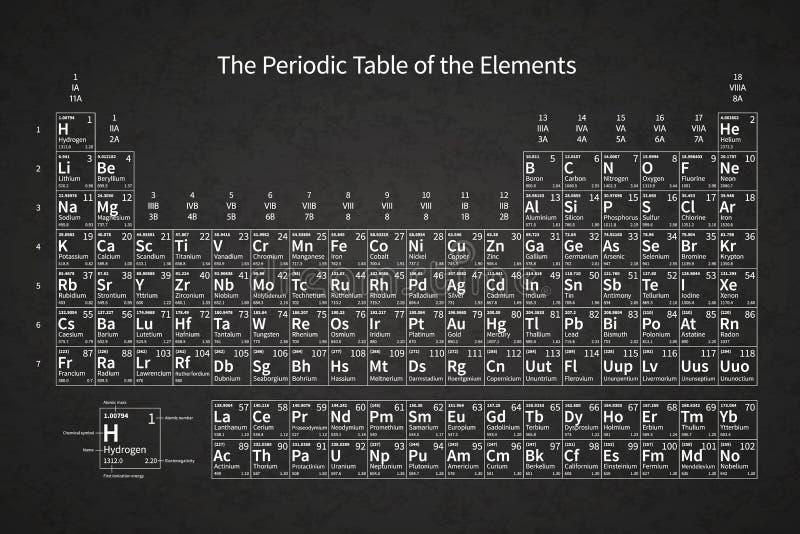 Table des éléments périodique chimique blanche sur le tableau d'école avec la texture illustration de vecteur