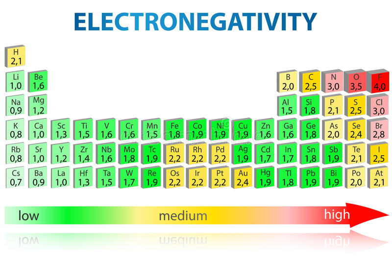 Table périodique d'Electronegativity illustration libre de droits