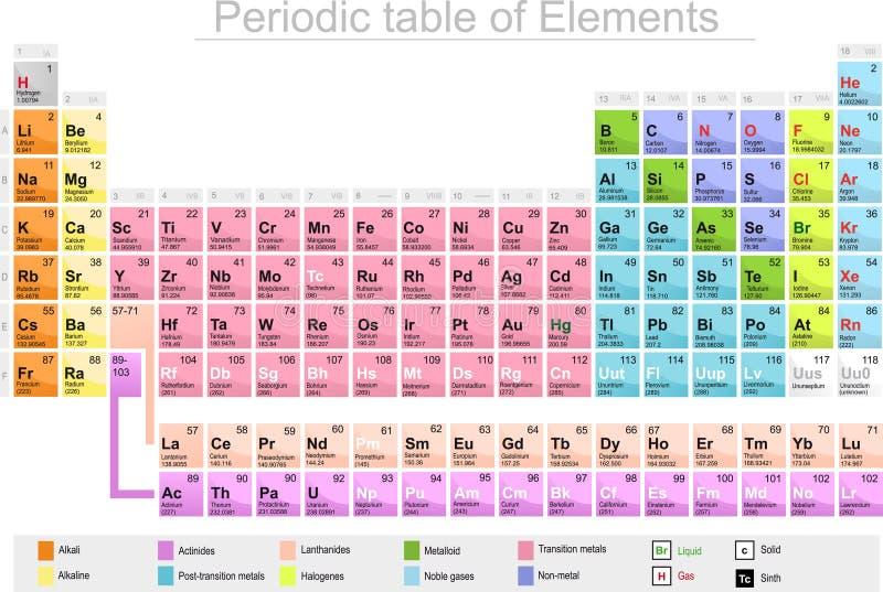 Table périodique de chimie d'éléments illustration stock