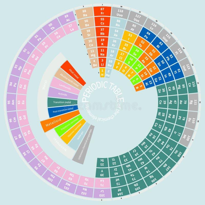 Table périodique des éléments chimiques, ronde illustration libre de droits