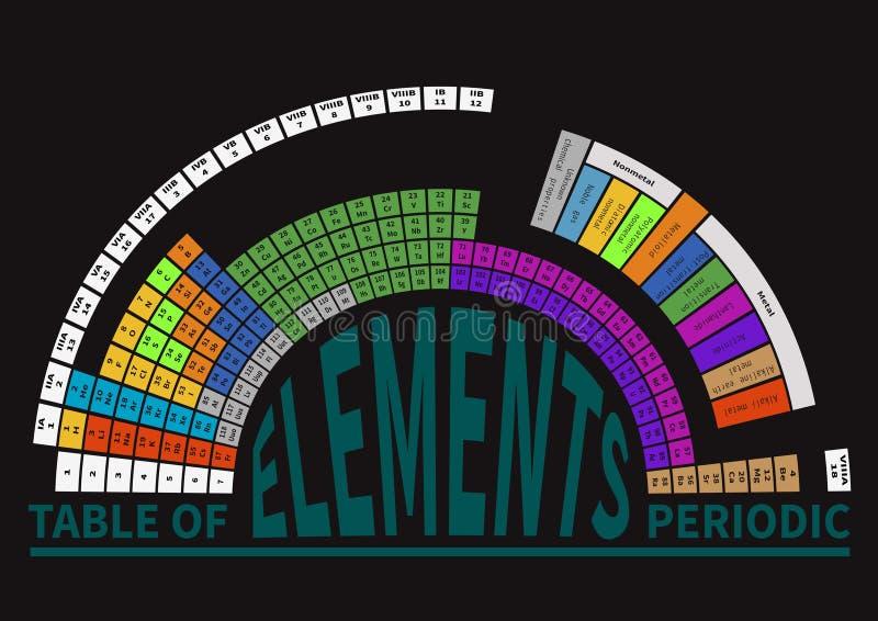 Table périodique des éléments chimiques, semi-ronde illustration libre de droits