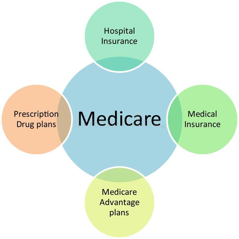 Tableau d'affaires d'Assurance-maladie illustration stock