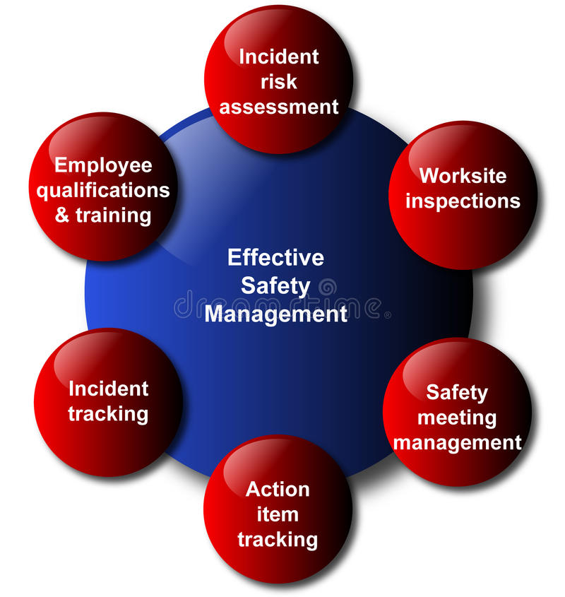 Tableau d'affaires de modèle de management de sécurité illustration stock