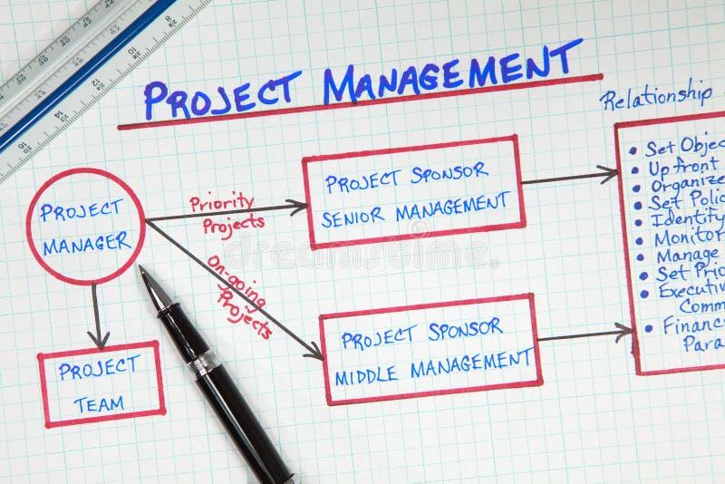 Tableau de gestion des projets d'affaires photographie stock libre de droits