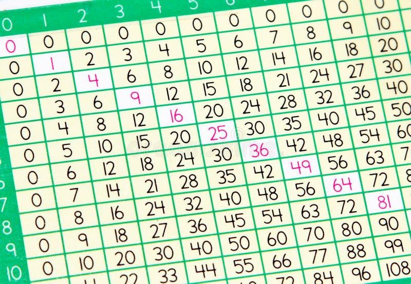 Tableau de multiplication photo stock