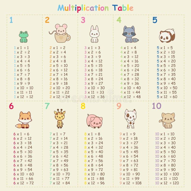 Tableau de multiplication illustration libre de droits