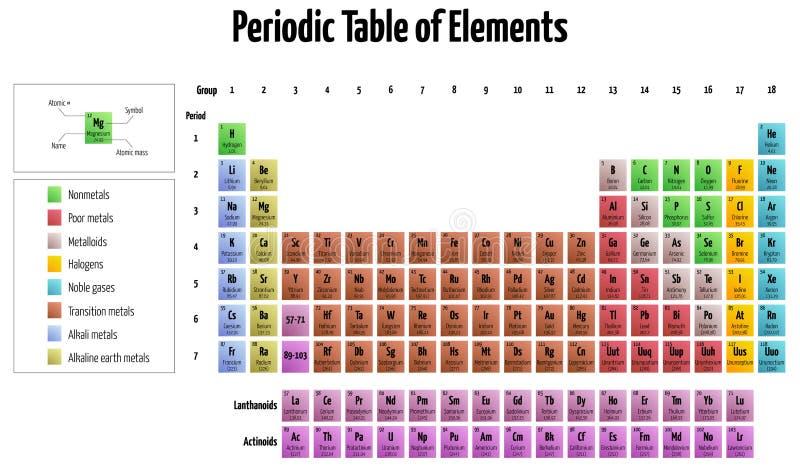 Tableau des éléments périodique illustration de vecteur