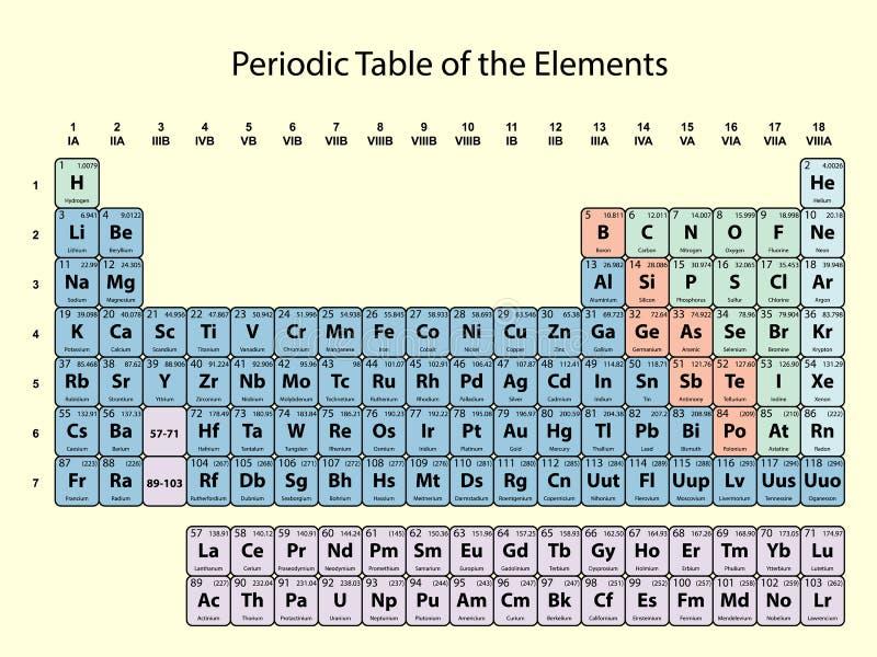 Tableau p riodique des l ments avec le nombre atomique for B tableau periodique