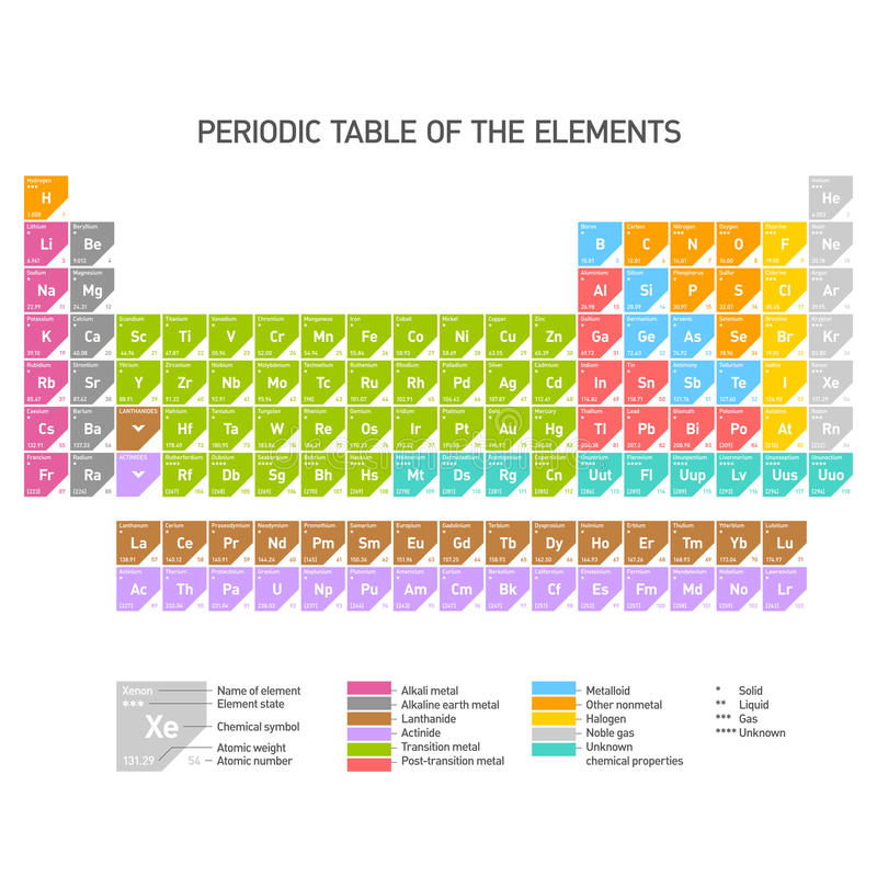 Tableau périodique des éléments chimiques illustration libre de droits