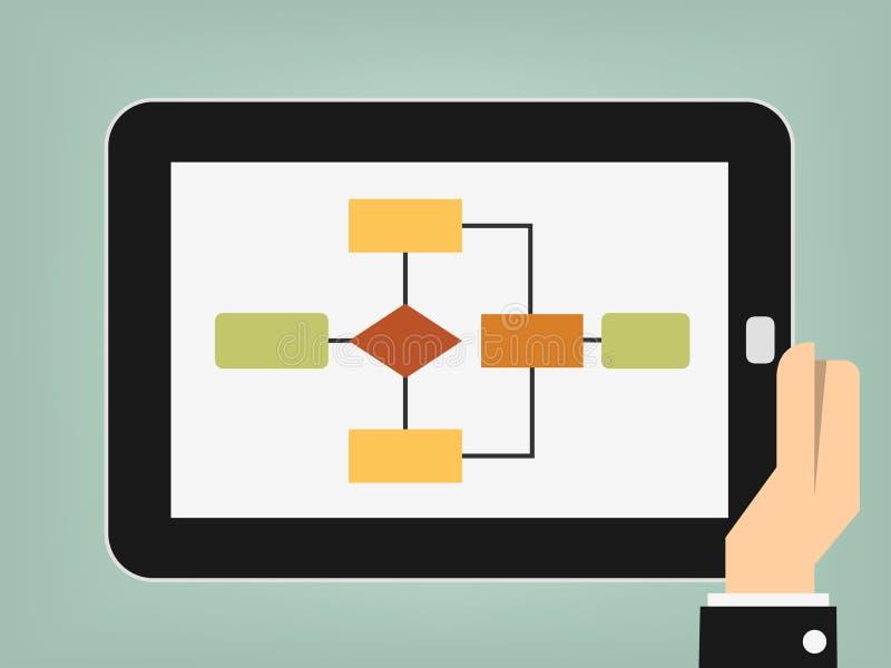 Tablet mit Flussdiagramm lizenzfreie abbildung
