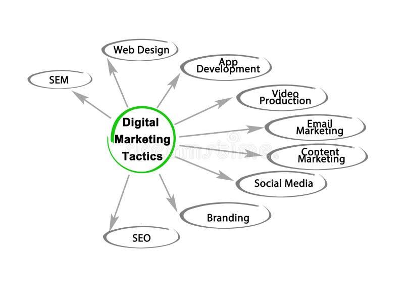 Tactiek van Digitale Marketing royalty-vrije stock afbeeldingen