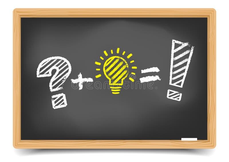 Tafel-Problem-Ideen-Lösung lizenzfreie abbildung