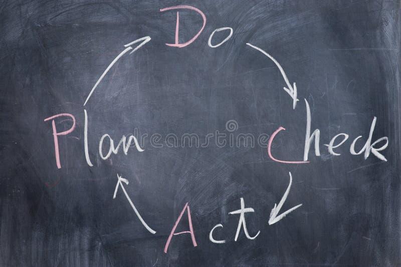 Tafelschreiben - PDCA stock abbildung