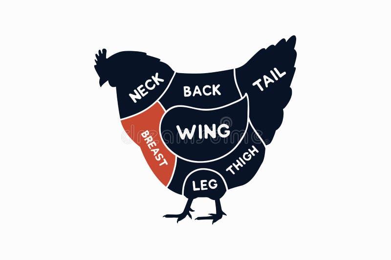 Tagli del pollo Diagrammi per di macelleria Schema del pollo royalty illustrazione gratis