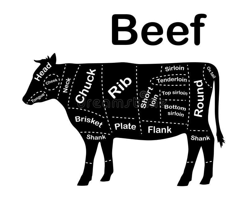 Tagli di carne - manzo Diagrammi per di macelleria Schema di manzo Manzo animale della siluetta Guida per tagliare Vettore royalty illustrazione gratis