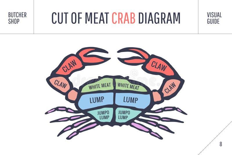 Taglio dell'insieme della carne Diagramma del macellaio del manifesto e schema - granchio illustrazione di stock